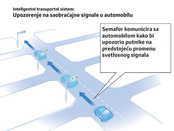 Toyota inteligentni sistem za komunikaciju sa saobraćajnom signalizacijom