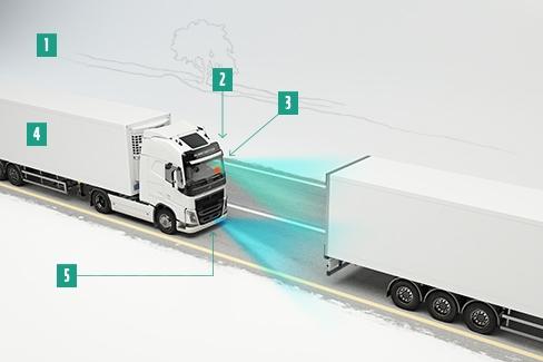 Volvo kočioni sistem za vanredne situacije